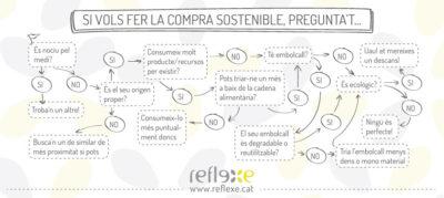 compra sostenible